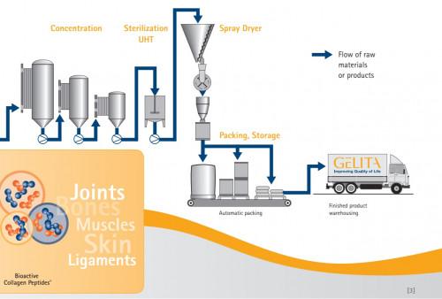 Хидролизиран колаген Peptiplus® 3